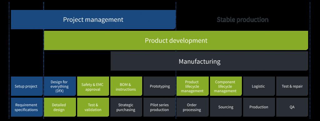 The Converdan project management model