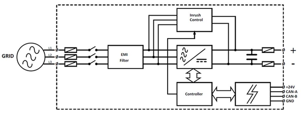Block DIagram 3-Phase Active Front End Module